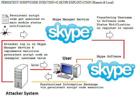 Enumeration (Attack Vectors) | Penetration Testing, Security